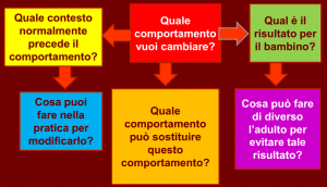 STRATEGIE PER GESTIRE IL DISTURBO OPPOSITIVO PROVOCATORIO A SCUOLA